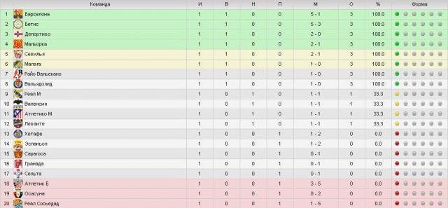футбол россии 2011 турнирная таблица