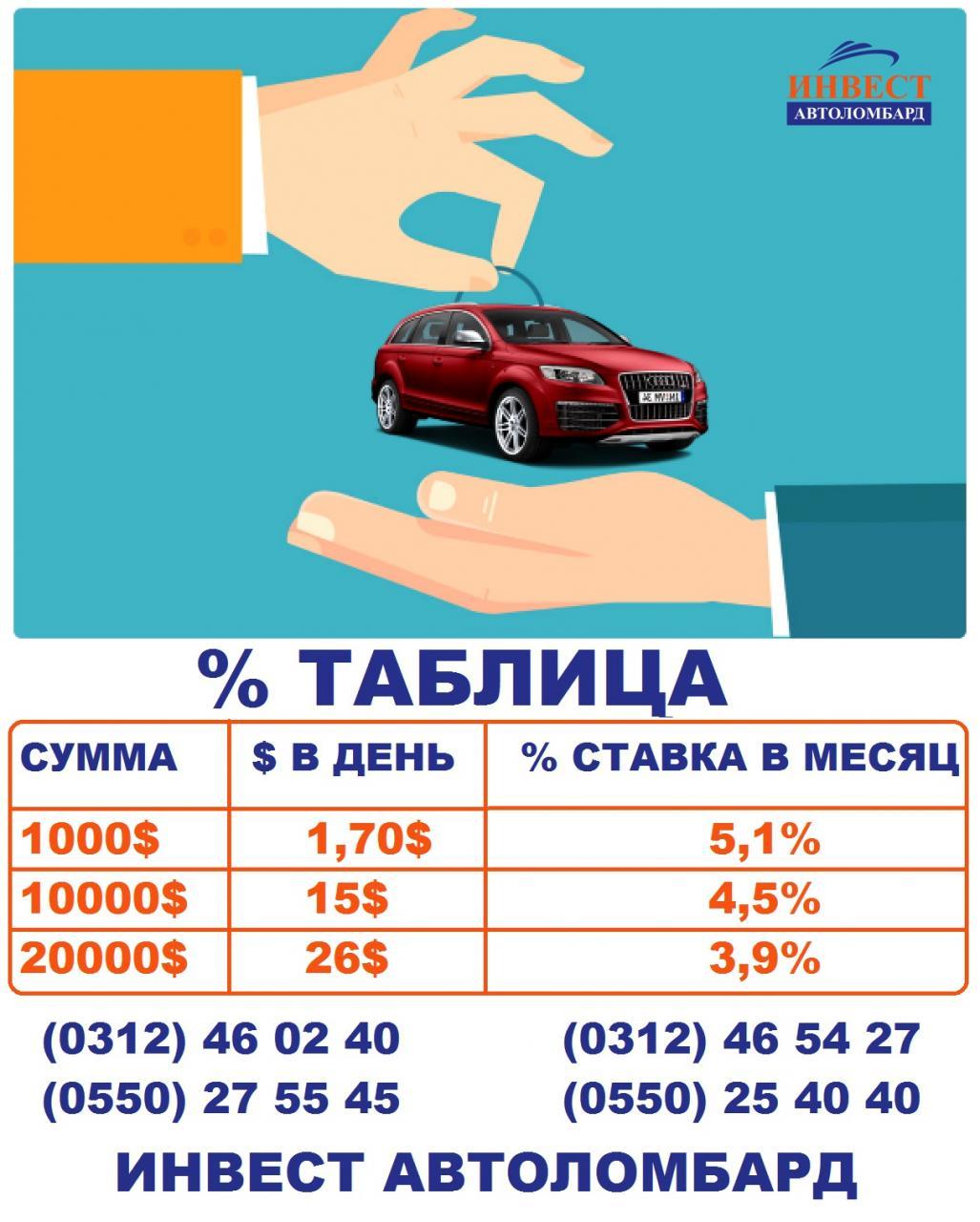 Кредит на подержанное авто в новороссийске