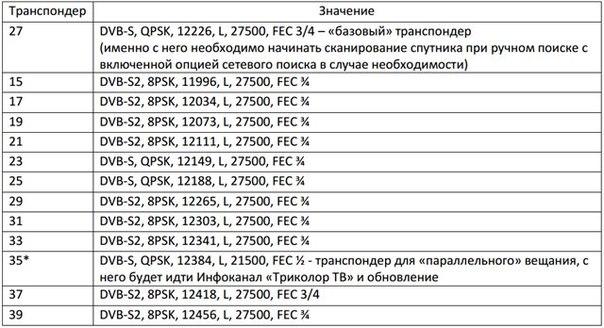 Описание каналов (hd) таблица частот (hd) список транспондеров (hd) транспондерные sr: , fec: 3/4
