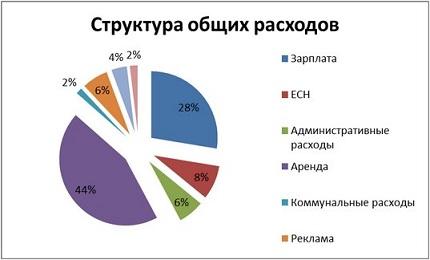 struktura_rashodov_zoomagazina.jpg