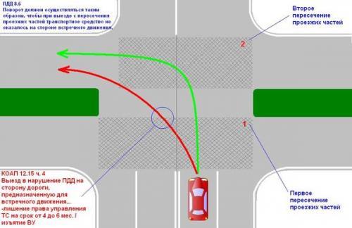 Пдд повороты на перекрестках Подобным образом
