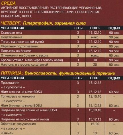 """""""Развитие силовой выносливости Круговая тренировка включает 8-10 упражнений, выполняемых в быстром темпе."""