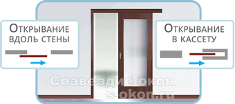 odnostvorchatye_razdvizhnye_dveri_na_relsah.png