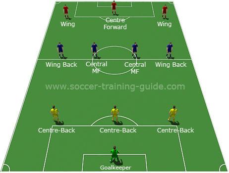 3-4-3 считается одной из самых атакующих схем в современной истории футбола.В три защитника начали играть в далеком...