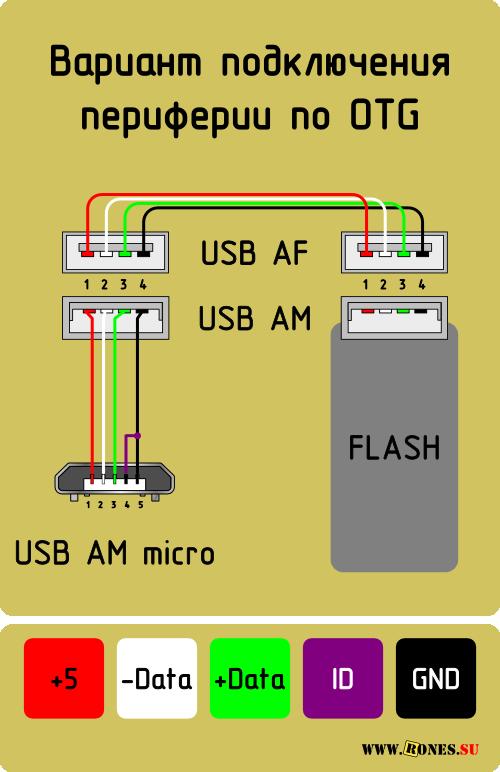 Как сделать отг кабель своими руками