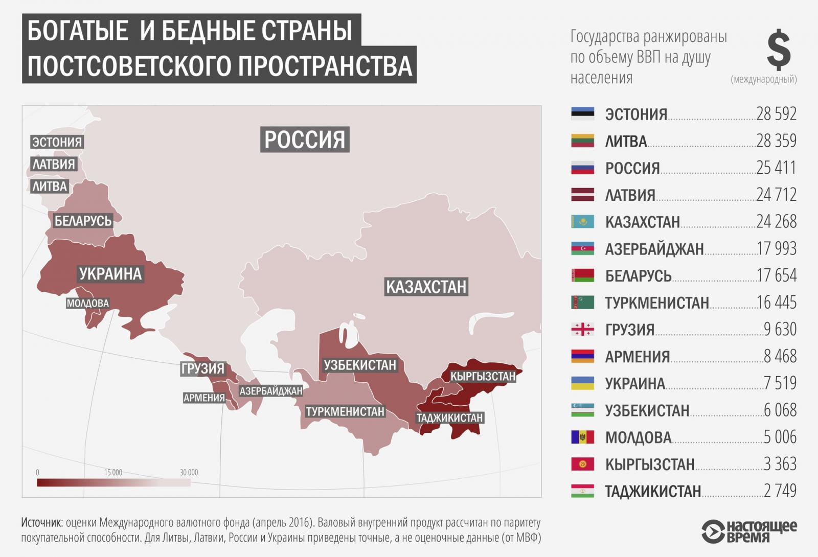 по ввп россия занимает место в мире