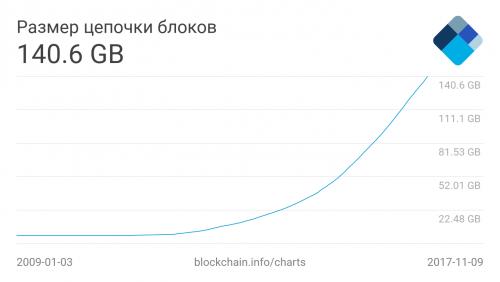 blocks-size.png