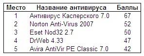 antimalware_final_table.jpg