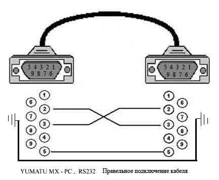 большинство делают сами из двух кабелей RS232 какая из схем понятней выбери сам.